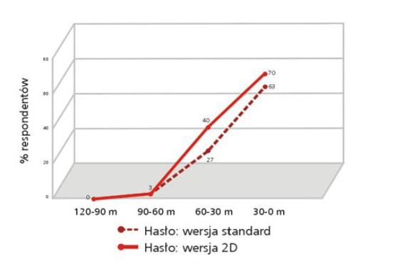 badanie efektywności wykres badania czytelności hasła