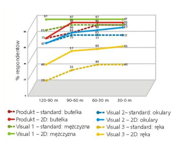 badanie efektywności wykres badania czytelności pozostałych elementów plakatu