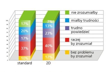 badanie efektywności wykres badania zachęty do działania stalą przedziałowa