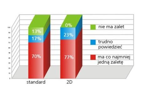 badanie efektywności wykres badania zalet plakatu