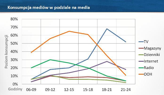 konsumocja mediow w podziale na media