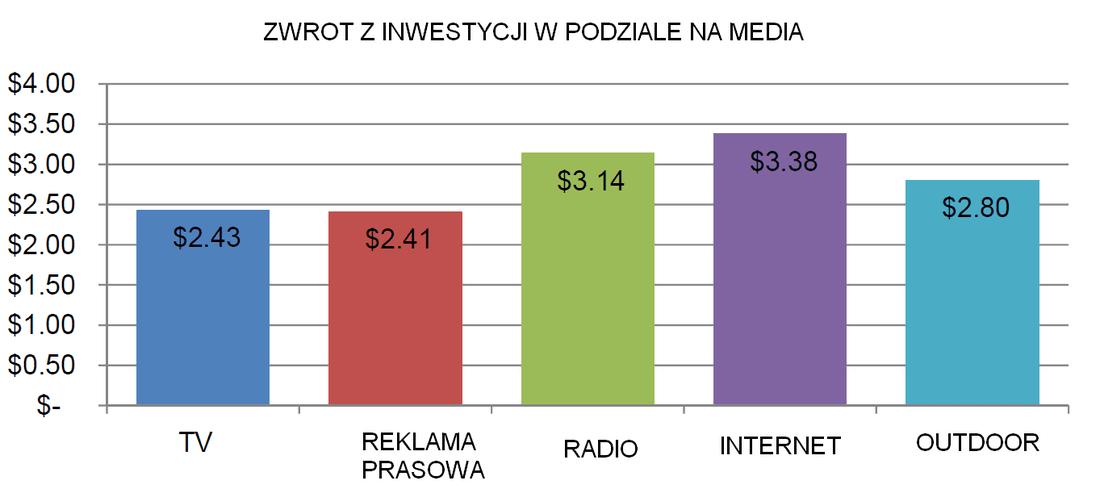 Zwroty z inwestycji w podziale na media