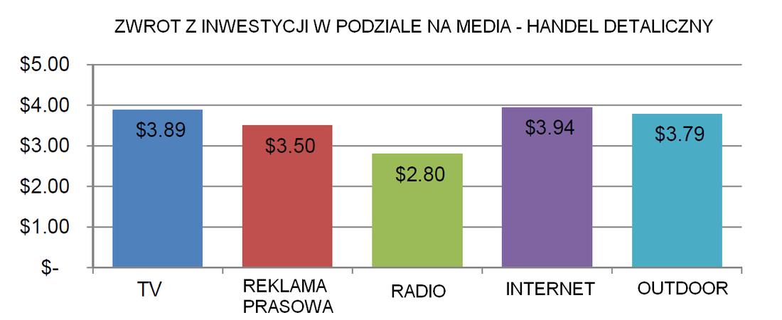 Zwroty z inwestycji w podziale na media - handel detaliczny